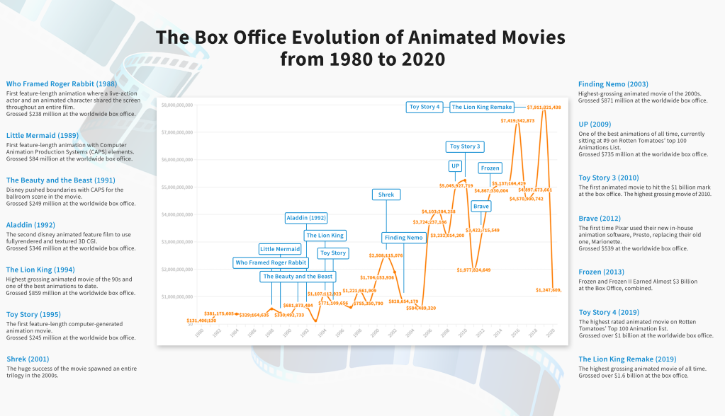 Animation Movies Box Office Earnings  1980 to 2020 | Cutting Room Music